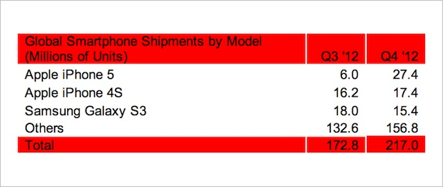 strategy_analytics_top_phones_sales_4q2012