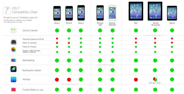 iOS-7-Comparison-Chart-definitivo-1