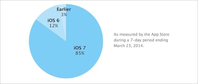 iOS 7 adopacja