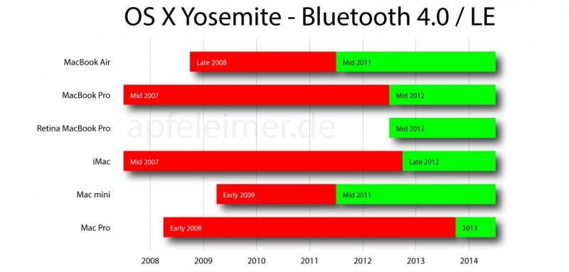 osx-yosemite-bluetooth-4.0-le-apfeleimer-800x383