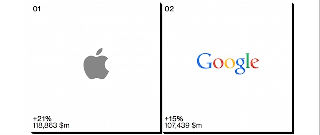 Interbrand_apple