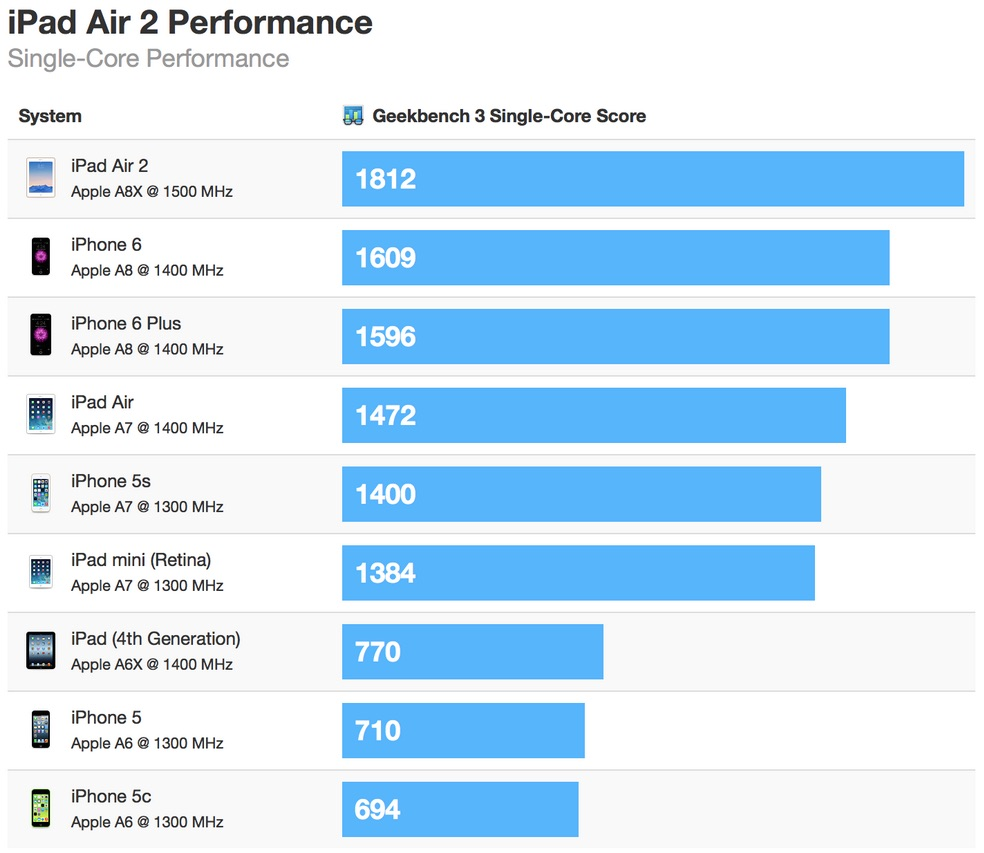 ipad_air_2_geekbench_single