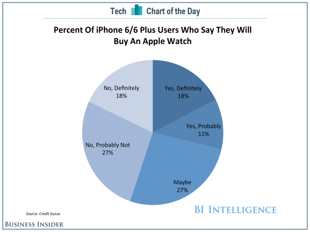 bii-sai-cotd-apple-watch-demand-1