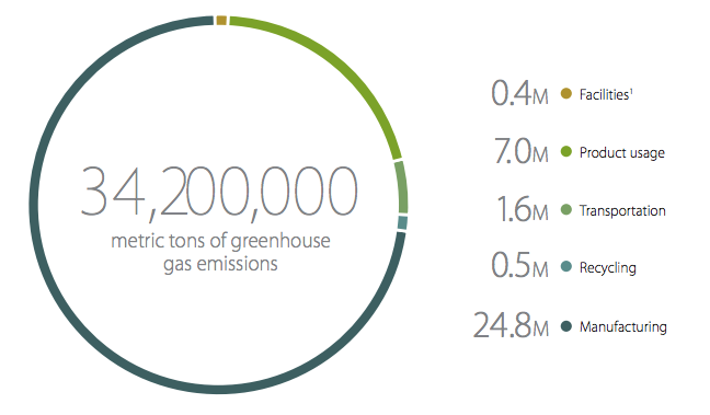 2014-Carbon-Footprint-Apple