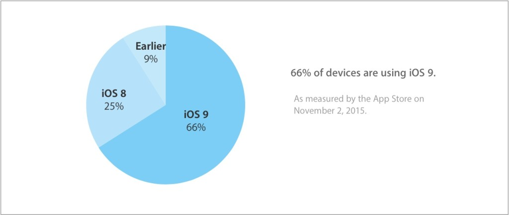 adopcja iOS 9