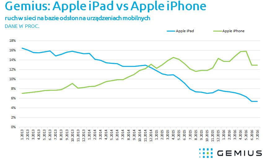 2016_08_17_apple_iphone_ipad