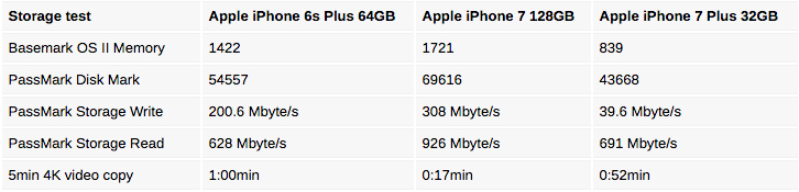 32gb-iphone-7-plus-vs-128gb-iphone-7-plus