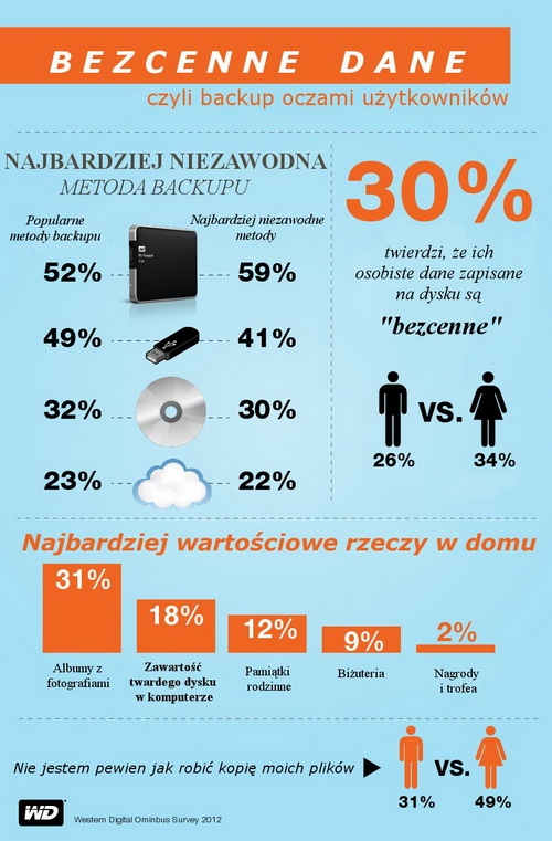 HDD_infographic_backup_PL