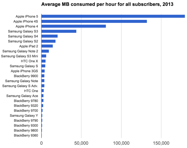 Actix-MB-per-hour-all-subscribers_610x484
