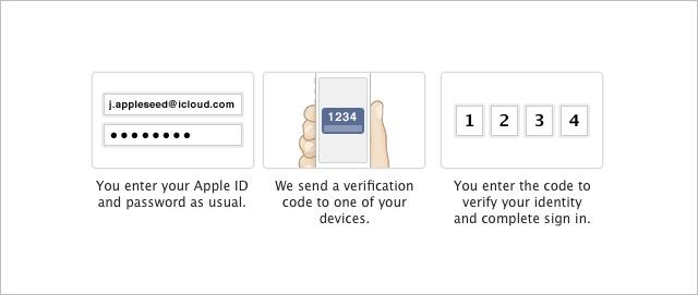 dwustopniowa weryfikacja Apple ID