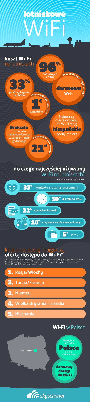 Lotniskowe wi-fi