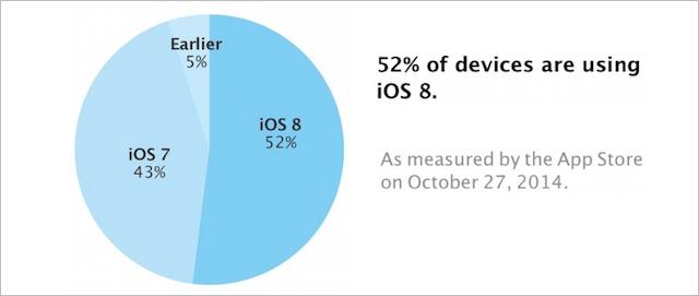 iOS 8 adopcja