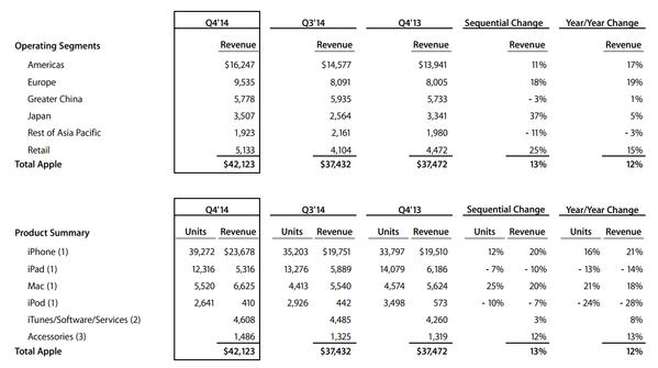 wyniki-apple-q4-2014-600x335