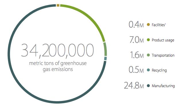 2014-Carbon-Footprint-Apple