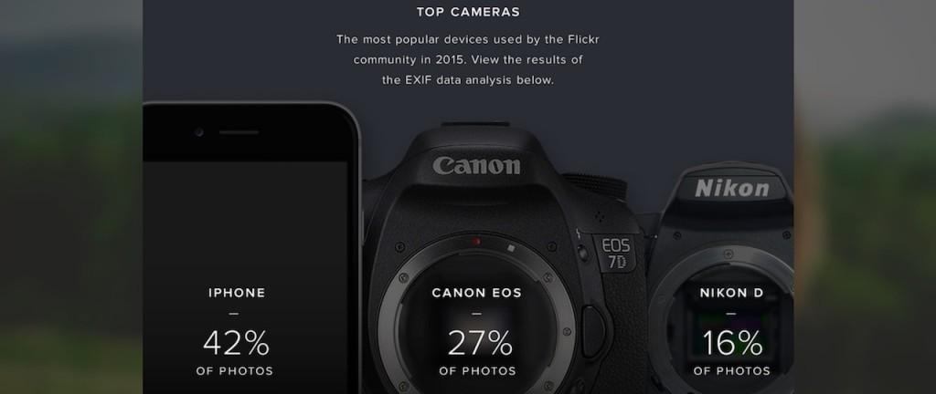 Flickr najpopularniejsze aparaty 2015